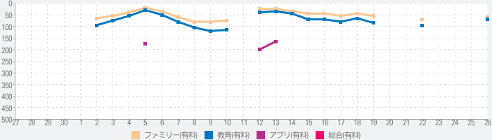 Toca Life: Stableのランキング推移