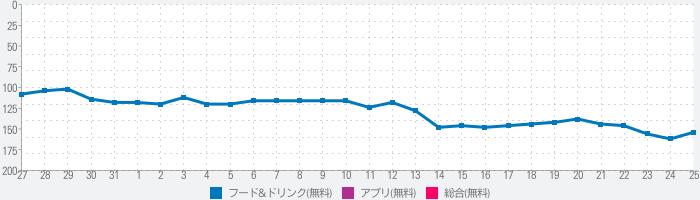 FOODNEKO:出前/デリバリーアプリのランキング推移