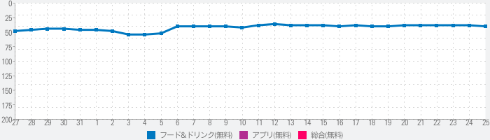 楽天デリバリー 楽天の出前・宅配注文アプリのランキング推移