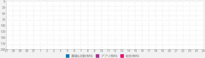 浮世絵図鑑(歌川国芳 - 源氏雲浮世画合)のランキング推移