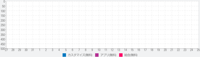 AKB48 HOME(公式)のランキング推移