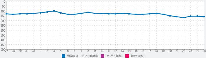 日本ラジオ:FMラジオ、ラジオプレーヤーアプリのランキング推移