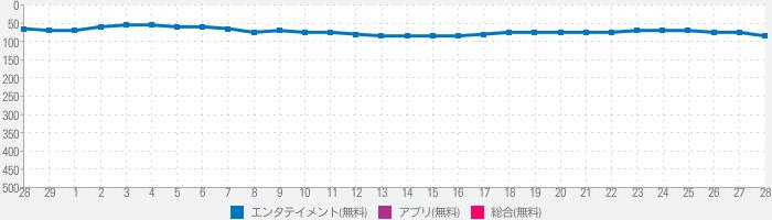 日本のテレビ放送のランキング推移