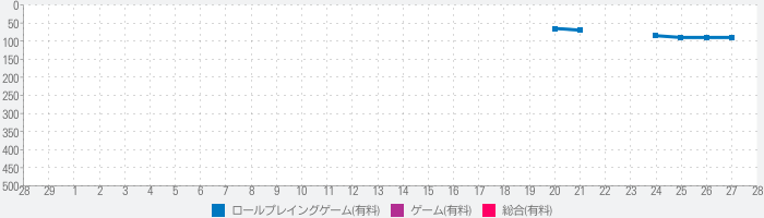 Wandroid #1 - ORDEAL FROM THE MAD OVERLORD -のランキング推移