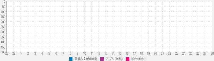 楽天Kobo:電子書籍/小説・漫画・雑誌・無料本が読める!のランキング推移