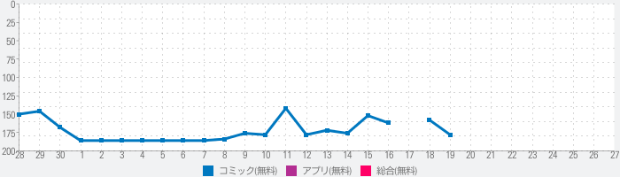 Manga Life:マンガの発売日を簡単確認&新刊お知らせのランキング推移