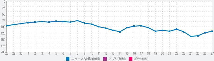 産経プラス - 産経新聞グループ公式ニュースアプリのランキング推移