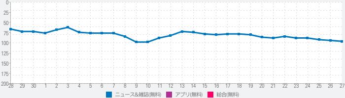 産経新聞のランキング推移