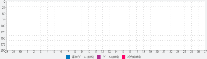 Game of Games the Gameのランキング推移
