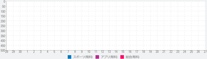 My Lift: Measure your max strengthのランキング推移