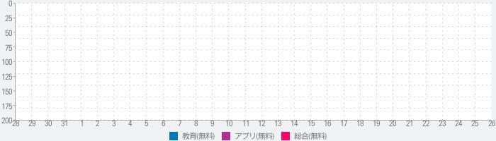 ベトナム語 日本語クイズのランキング推移