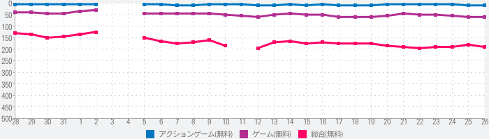 Call of Duty®: Mobileのランキング推移