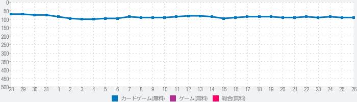 刻のイシュタリア 【美少女育成×カードゲームRPG】のランキング推移