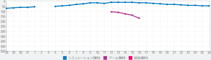 Life is a game : 人生ゲームのランキング推移