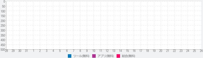 Satellite Tracker by Star Walk - 人工衛星観測のランキング推移