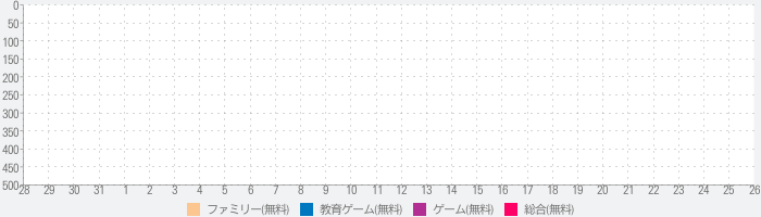 Animal Party Houseのランキング推移