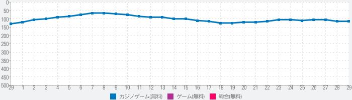 パトルプッシャーMiniR【メダルゲーム】のランキング推移