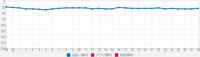 Dine(ダイン):婚活・恋活マッチングアプリのランキング推移