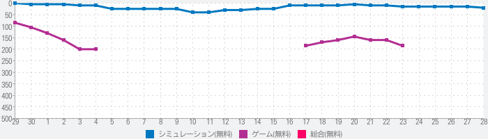 FFBE幻影戦争 WAR OF THE VISIONSのランキング推移