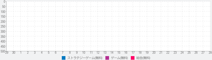 Eri's Forest Tower Defenseのランキング推移