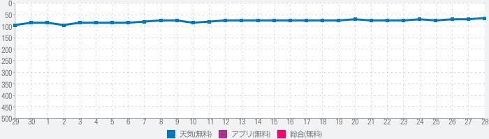 MyRadar気象レーダーのランキング推移