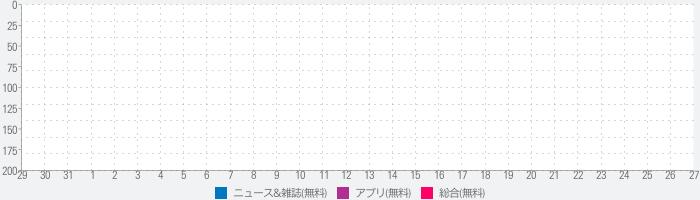 Concierge by SEOのランキング推移