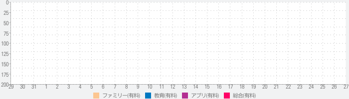 Another Monster at the End of This Bookのランキング推移
