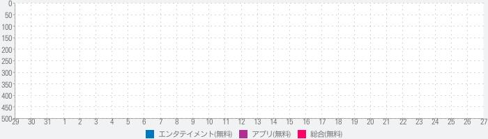 倖田來未 オフィシャルAPPのランキング推移