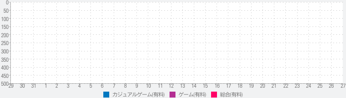 氷の美女 コレクターズ・エディション (Full)のランキング推移