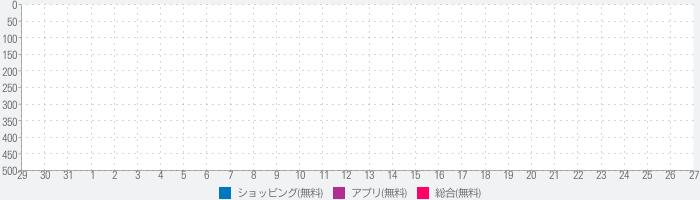 毎夜9時のオークション - パシャオク〜by Amebaのランキング推移