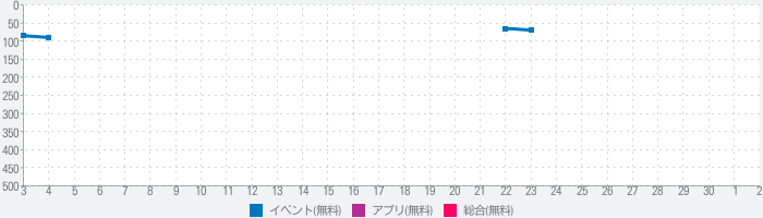 The Big Day - Wedding Planner & Wedding Countdownのランキング推移