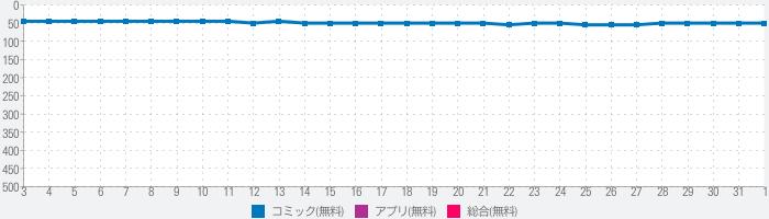 漫画読破! - マンガアプリの決定版のランキング推移