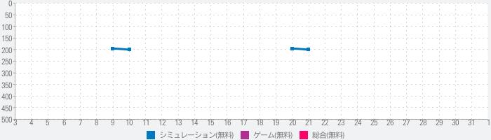 イケメン革命 アリスと恋の魔法 女性向け乙女・恋愛ゲームのランキング推移