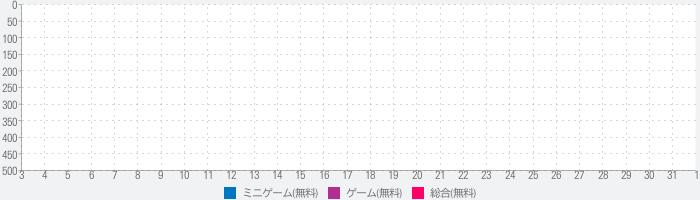 三極姫RE:BIRTH~DEFENCE~のランキング推移