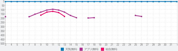 天気予報 - 天気無料・雨雲レーダー・台風の天気予報のランキング推移