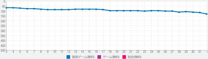 【300曲over】7RHYTHM‐ナナリズム‐のランキング推移
