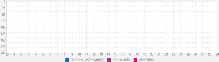 東京喰種 :re invokeのランキング推移
