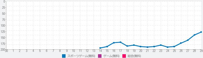 サッカー日本代表ヒーローズのランキング推移