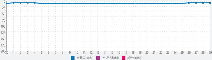 みんカラ - 車の整備・パーツ・カスタム・口コミアプリのランキング推移