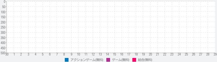 おばけスキャン【おばけ発見AR&GPSゲーム】のランキング推移