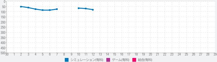 アルテマ成金株ポーカーのランキング推移