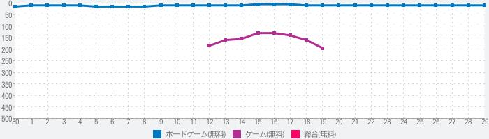 雀龍門M -リアル麻雀- 3Dグラフィック【麻雀アプリ】のランキング推移