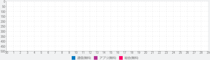 Metal for Facebook & Twitterのランキング推移