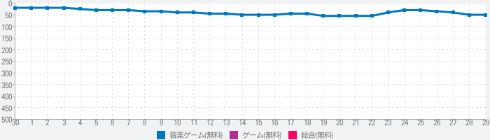 SHOW BY ROCK!! Fes A Liveのランキング推移
