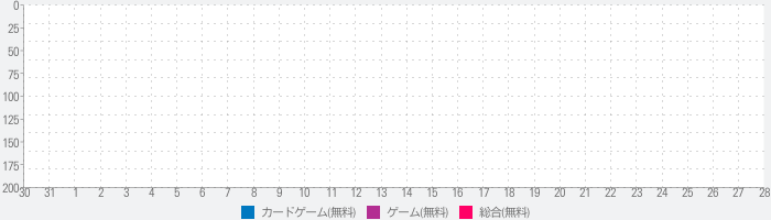 Solitaire Garden Escapesのランキング推移
