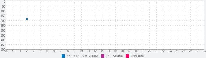 千年戦争アイギスA 【本格シミュレーションRPG】のランキング推移