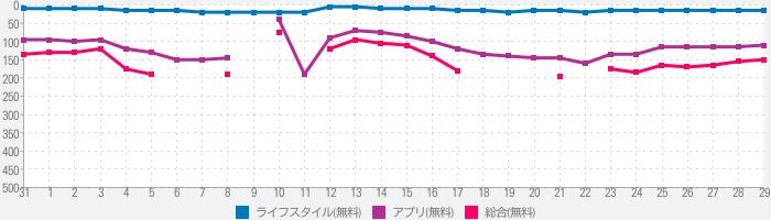 マツモトキヨシ公式アプリのランキング推移