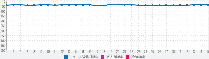 TBSニュース- テレビ動画で見られる無料ニュースアプリのランキング推移