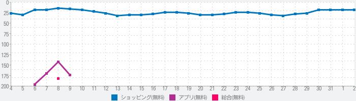JRE POINT アプリ- Suicaでポイントをためようのランキング推移