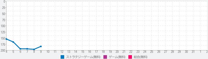 西京24区-百花争艶の役場のランキング推移